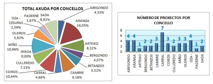 GRAFICOS PAXINA LEADER 2007_2013