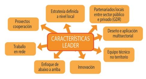 Esquema_caracteristicas_Leader